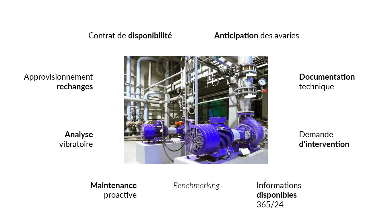 proposer-de-nouveaux-services - The WIW - Solutions pour l\'industrie 4.0