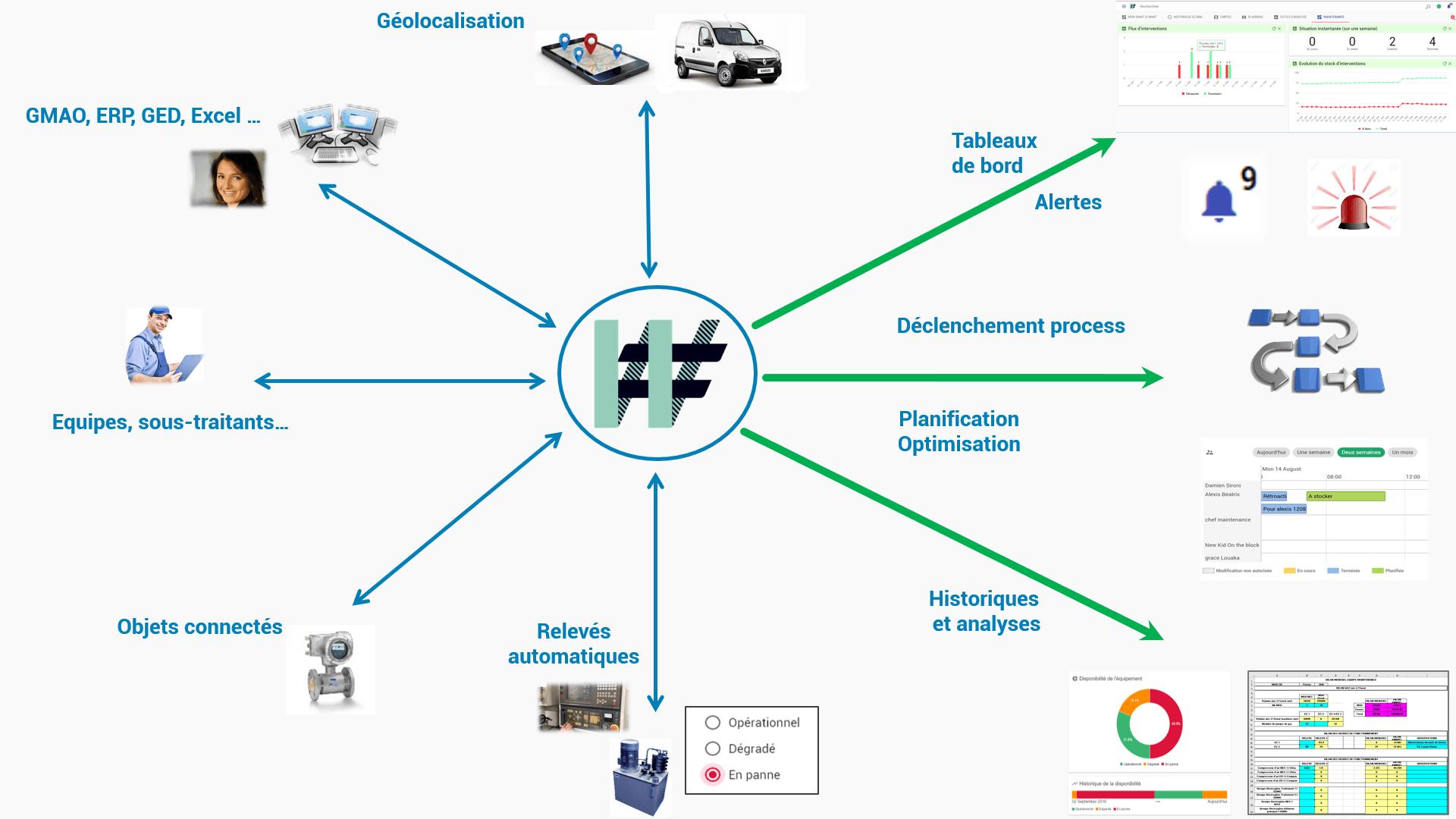 Les-interactions-au-coeur-du-pilotage-opérationnel - The WIW - Solutions pour l\'industrie 4.0