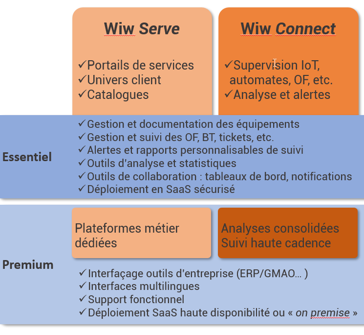 structure-offre-2-colonnes-bas - The WIW - Solutions 4.0