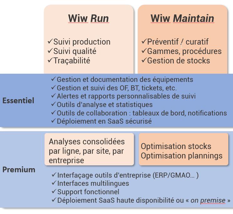 structure-offre-2-colonnes-haut - The WIW - Solutions 4.0