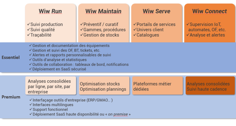 structure-offre-The-WiW-4-colonnes - The WIW - Solutions 4.0